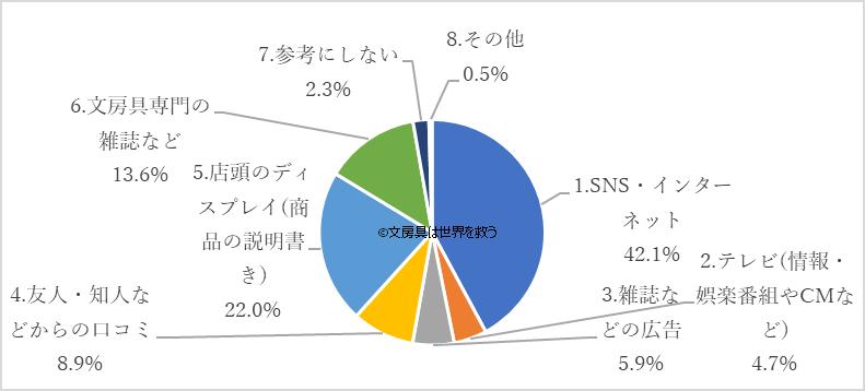 文房具好きが文房具購入に情報源とするグラフ