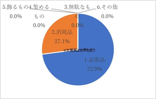 大学生の文房具の捉え方のグラフ