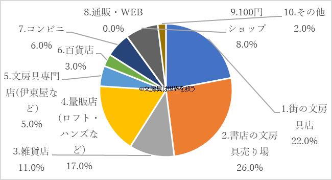 大学生が文房具を購入する場所のグラフ